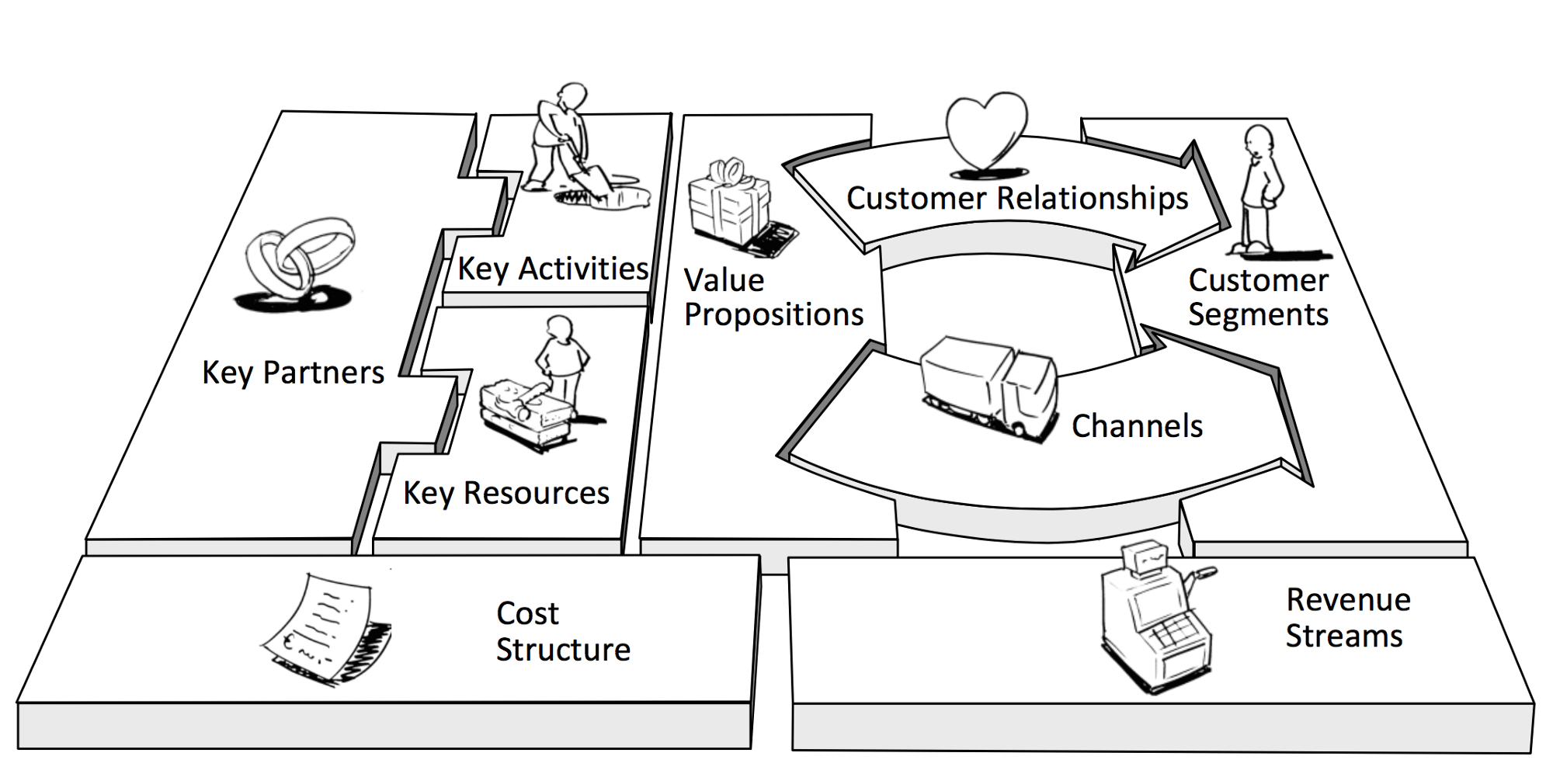 Business Model Canvas Pour Passer De L Idee Au Projet