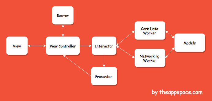 Clean Swift (VIP) Flow Diagram