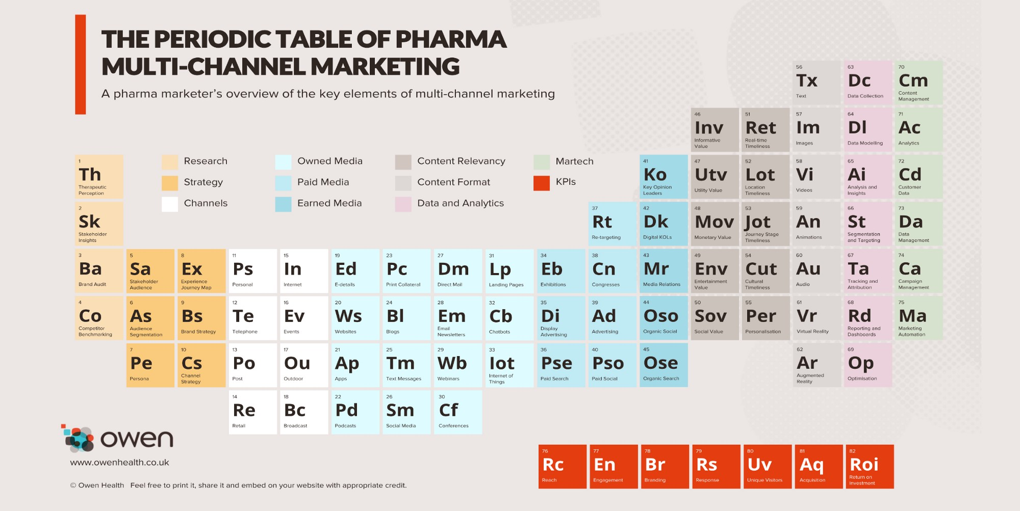 The Periodic Table Of Pharma Multi Channel Marketing