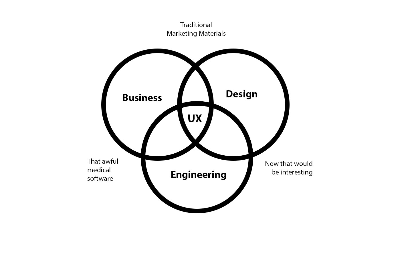 12 Free Things You Can Do To Jump Start Your Ux Design Career