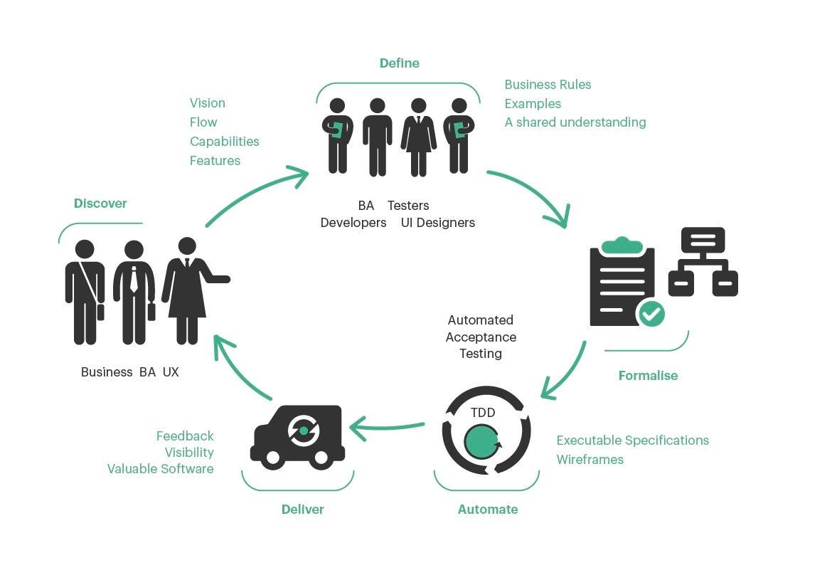 Behavior Driven Development Bdd Amp Software Testing In