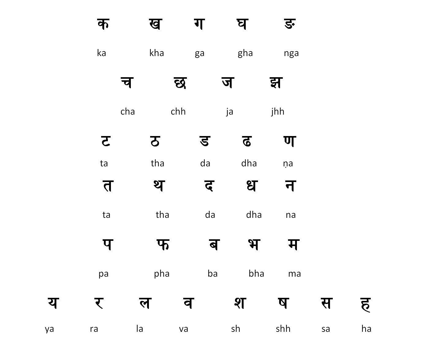 Learn Hindi Alphabets Anupam Joseph Medium