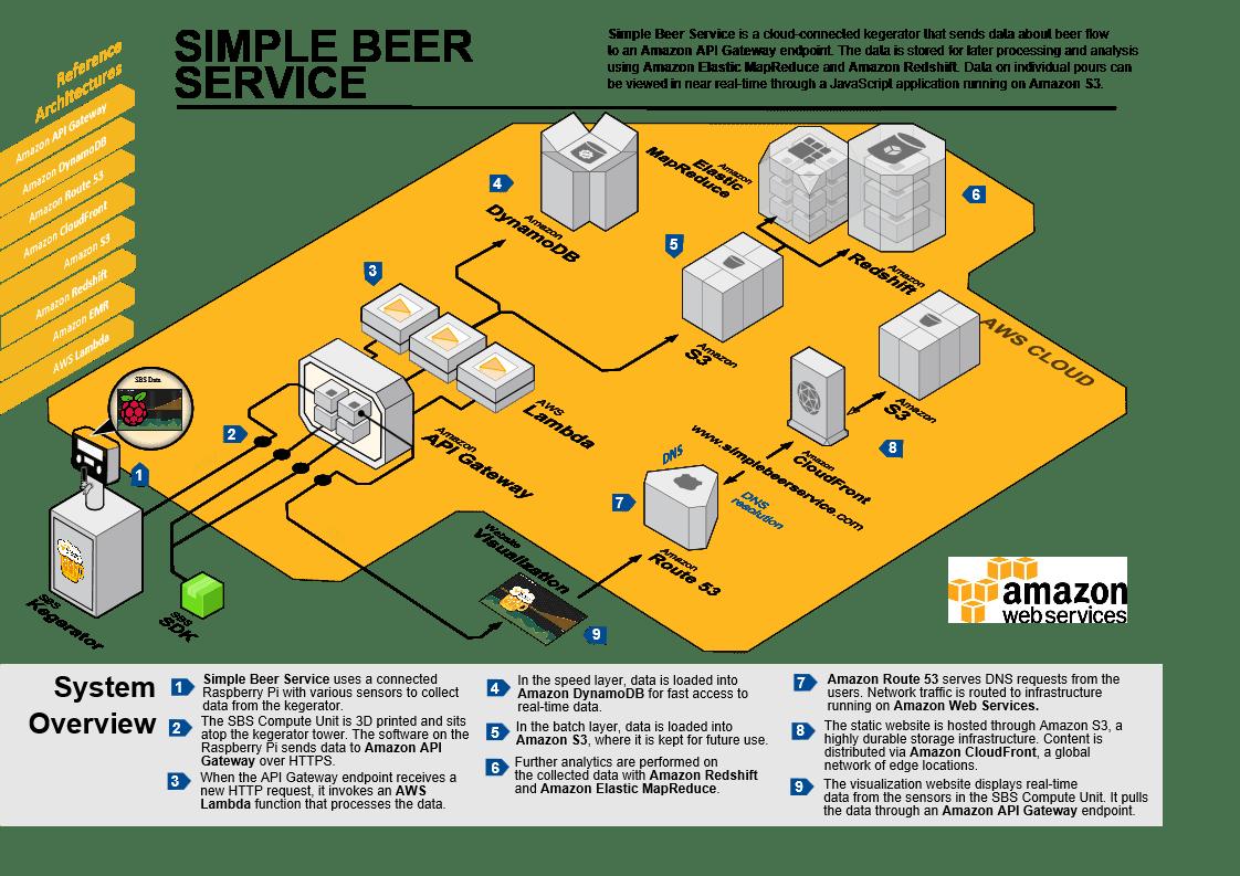 Internet Of Beer Introducing Simple Beer Service Aws