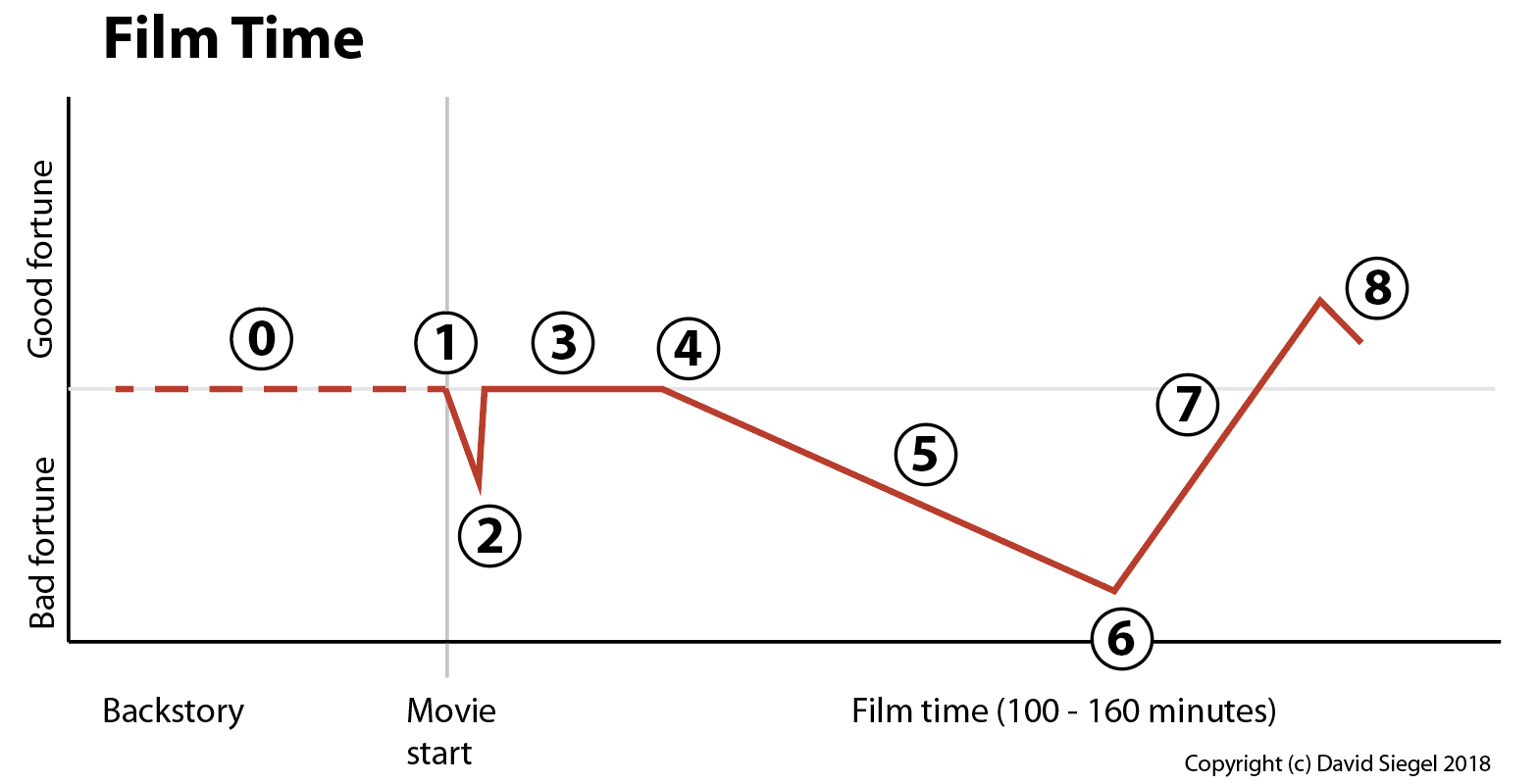 The Nine Act Structure Of Feature Films David Siegel