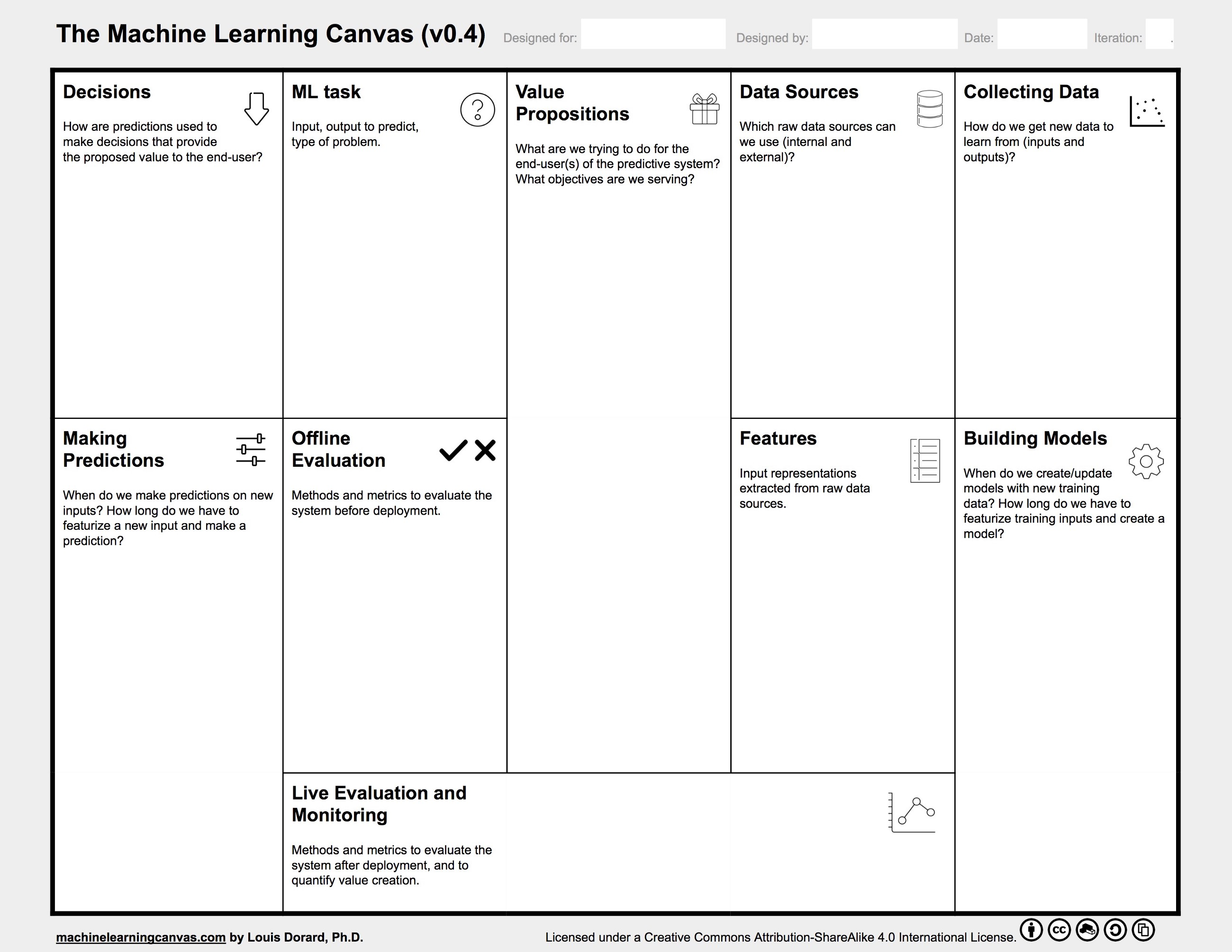 From Data To Ai With The Machine Learning Canvas Part I