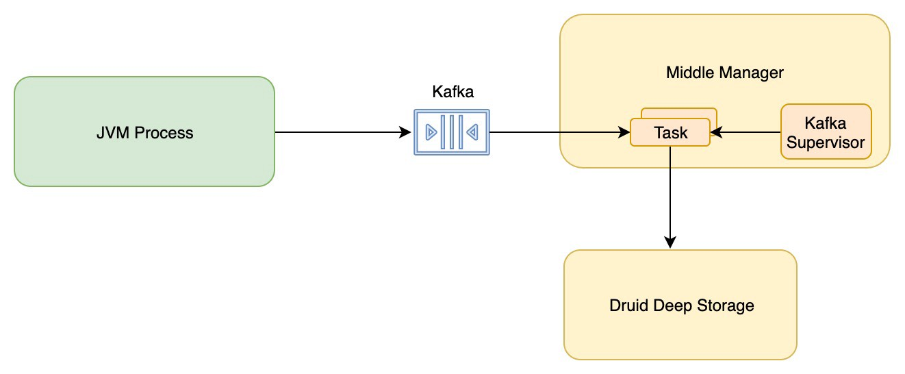 Kafka Indexer in Apache Druid