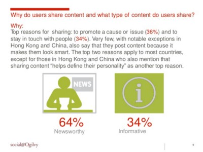 why do users share content and what type of content do they share?