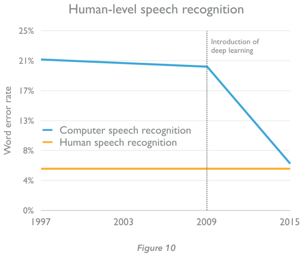 Niveau langage humain par IA atteint des records
