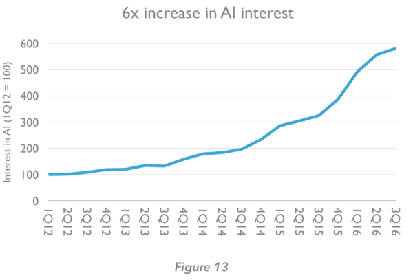 Intérêt 6 fois plus important pour l'IA