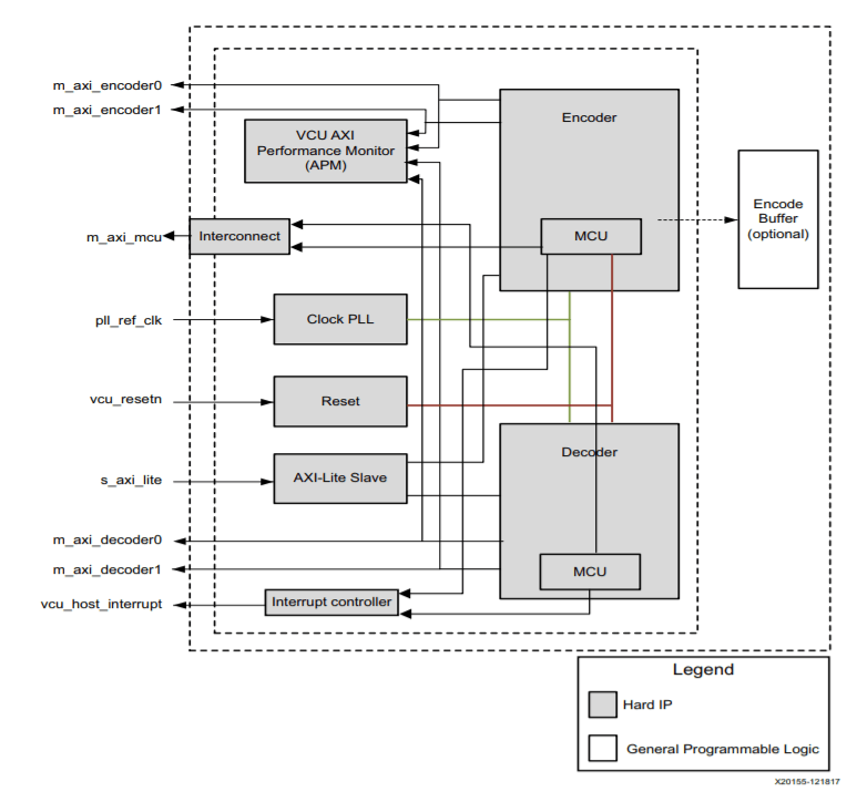 Microzed Chronicles  A Look At The Zynq Mpsoc Ev H 265
