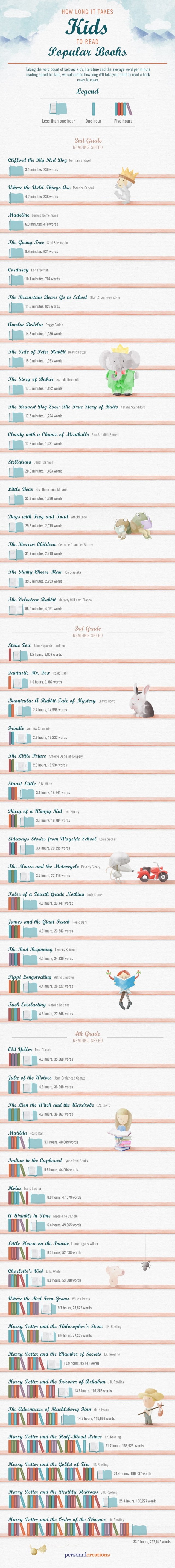 How Long it Takes Kids to Read Popular Books