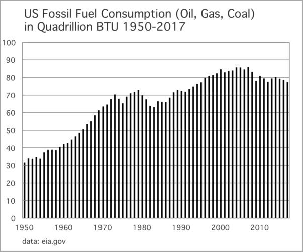 Fossiler Brennstoffverbrauch 1950-2017