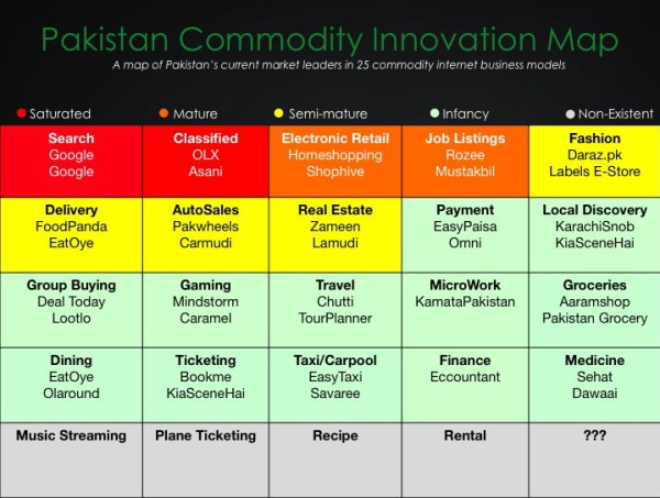Startup Opportunities in Pakistan 2014