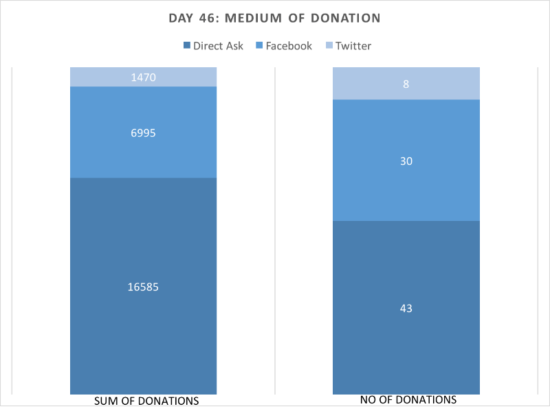 100% Bar for sum of donations and no of donations