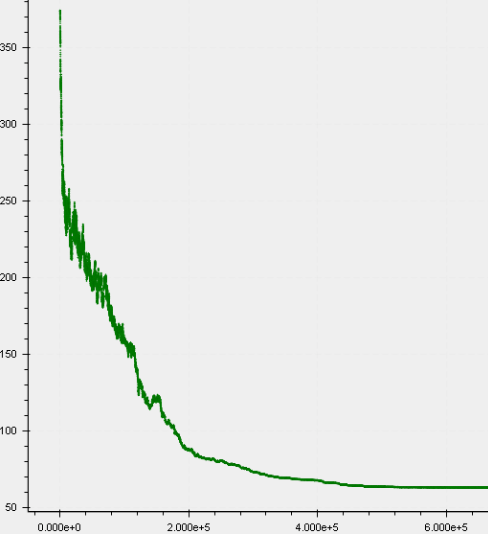 Cost function during a sample run of Locus' proprietary VRP engine