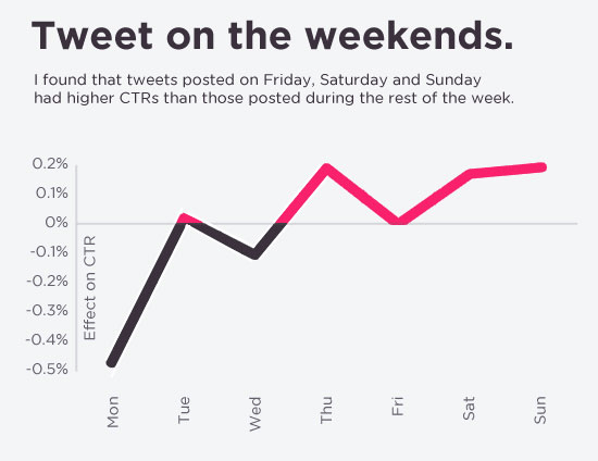 Statitics on Tweets