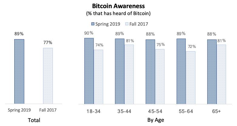 bar graphs of the bitcoin demographic analysis