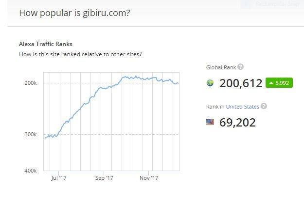 gibiru private search engine rank
