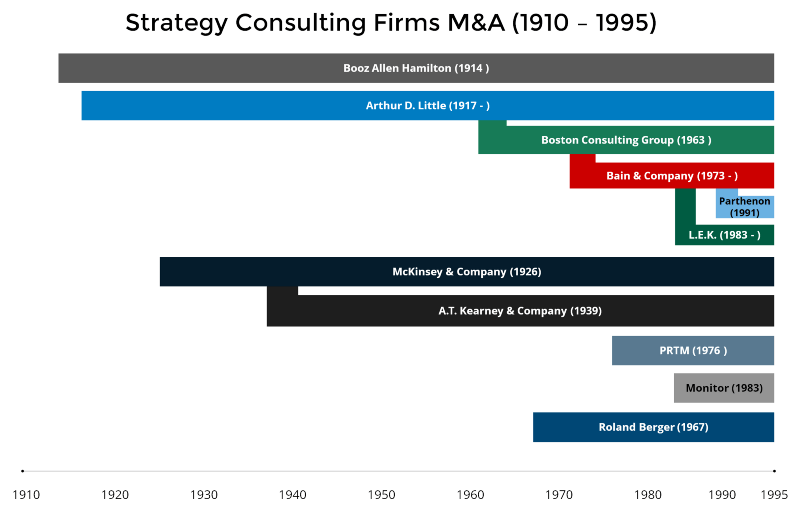 Strategy consulting firms 1910-1995