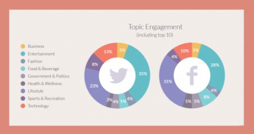 Image of a chart that measures engagement.