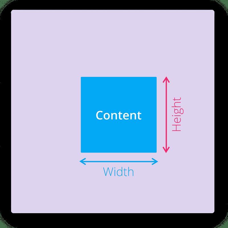 CSS box-model — Height