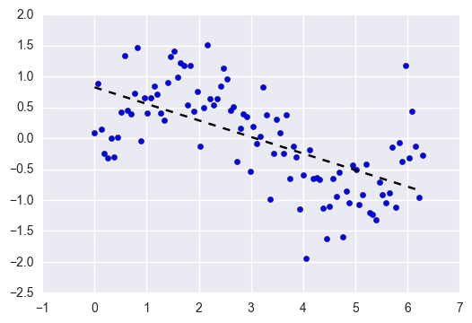 low complexity model in machine learning