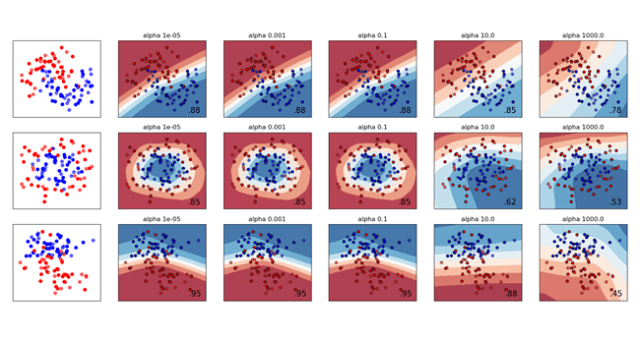 a comparison of different values for regularisation parameter 'alpha' on synthetic datasets