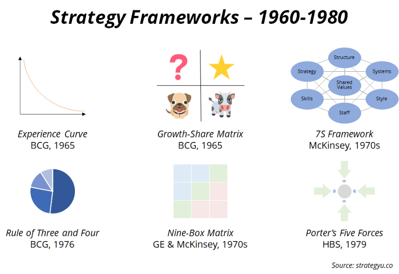Strategy consulting frameworks from the 1960s and 1970s