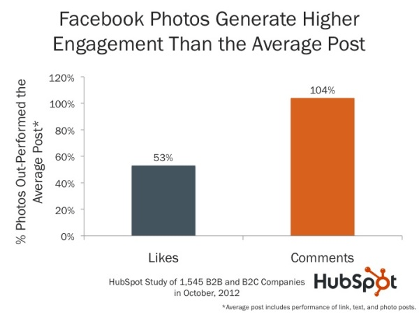 Statistics on Facebook photos