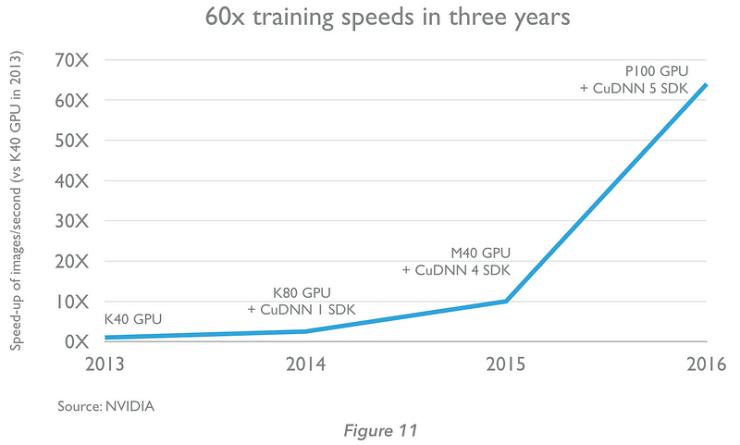 GPU augmente par 60 la vitesse IA