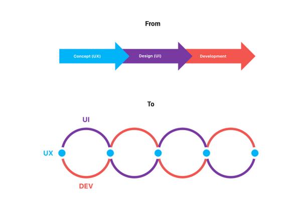 UX Process