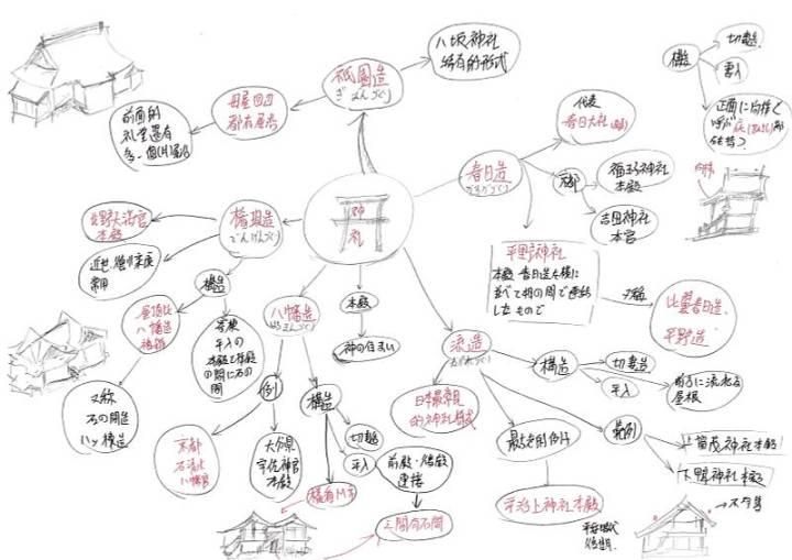 京都檢定-心智圖2