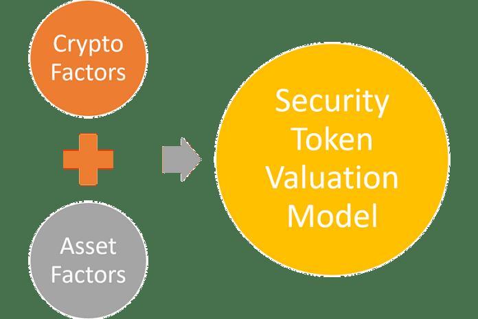 Security token được định giá bằng cách nào? tradingig