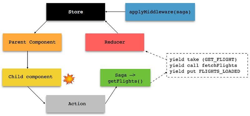 Redux Cycle jika menggunakan Saga, gambar: medium.com/@psak.works