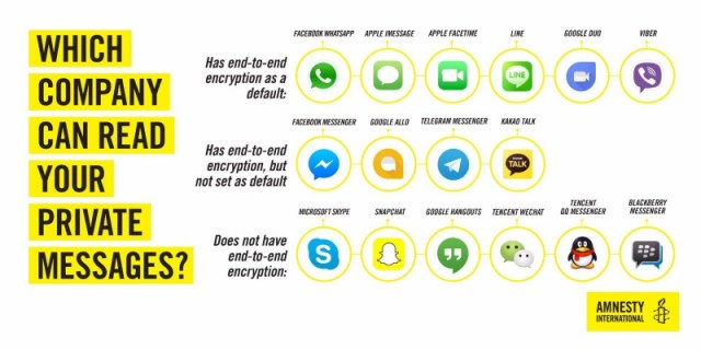 Who can read your private messages, by Amnesty Interntaional