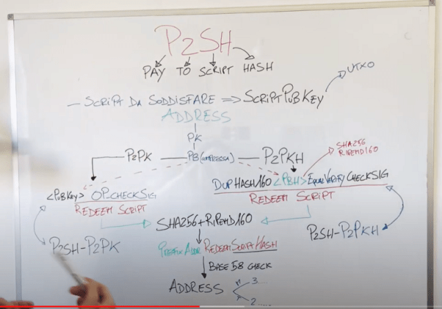 P2SH — Pay to script hash Bitcoin
