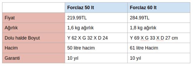 Forclaz 50 lt vs Forclaz 60 lt