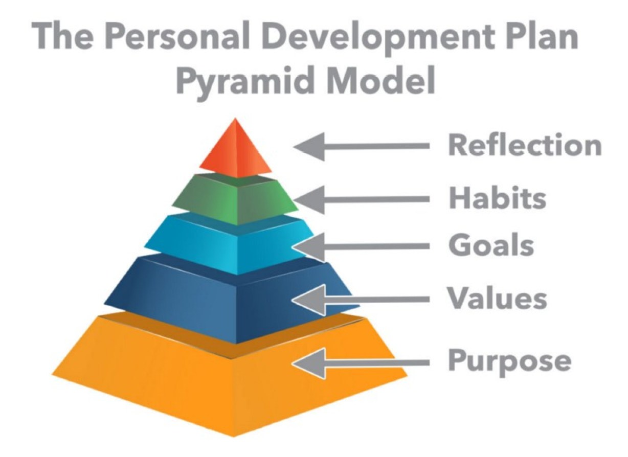 why a personal development plan will make you a better