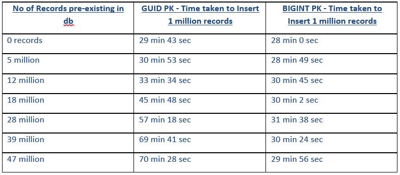 GUID primary key vs BIGINT primary key to insert 1 million records