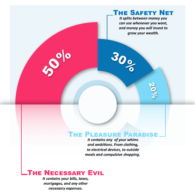 How to grow your money, an infographic on the subdivision of the monthly income for managing personal finances.