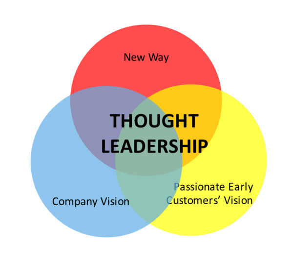 Attacking with Thought Leadership – Storm Ventures