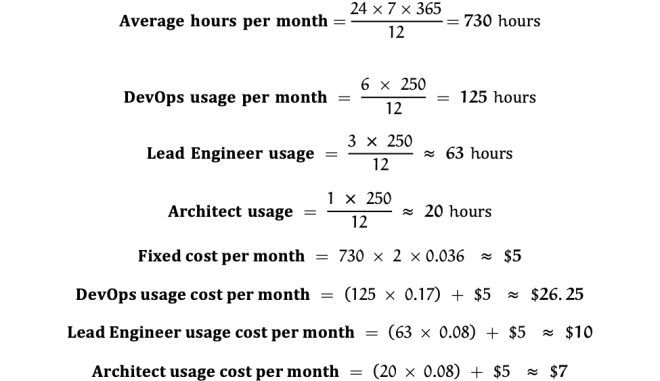 Typical cost of a cloud workspace for various personas
