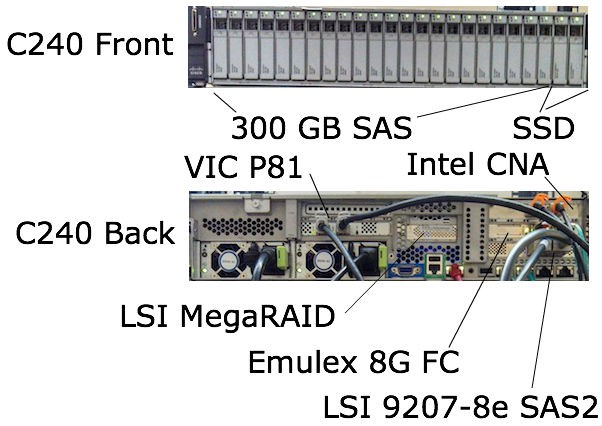 Cisco C240 running NexentaStor front and back of initial test system