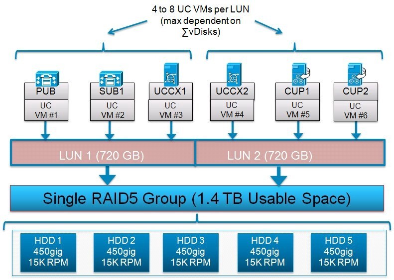 Cisco UC on UCS Shared Storage Example