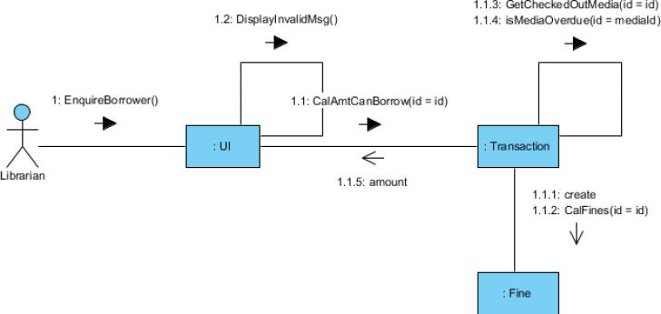 UML diagram types: Communication Diagram