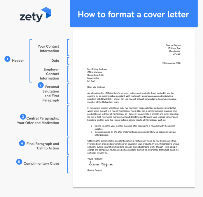 How To Format A Cover Letter Examples Step By Step Guide