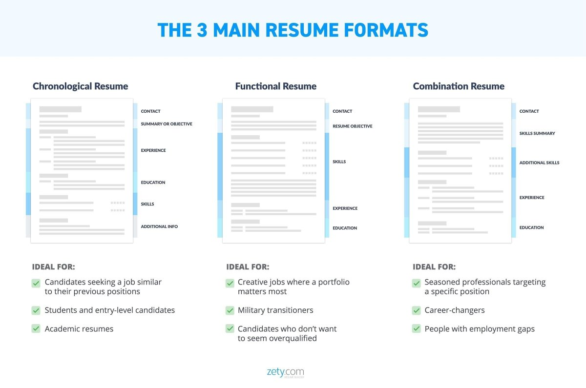 The Best Resume Format 2020 Samples For All Types Of Resumes