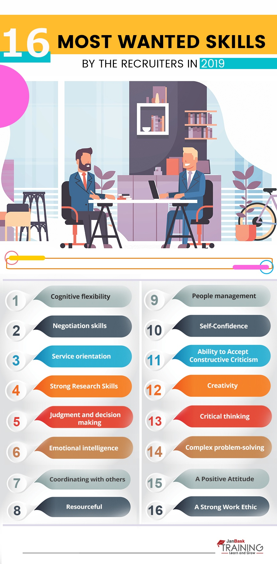 16 Most Wanted Skills By The Recruiters In 2019 Infographic