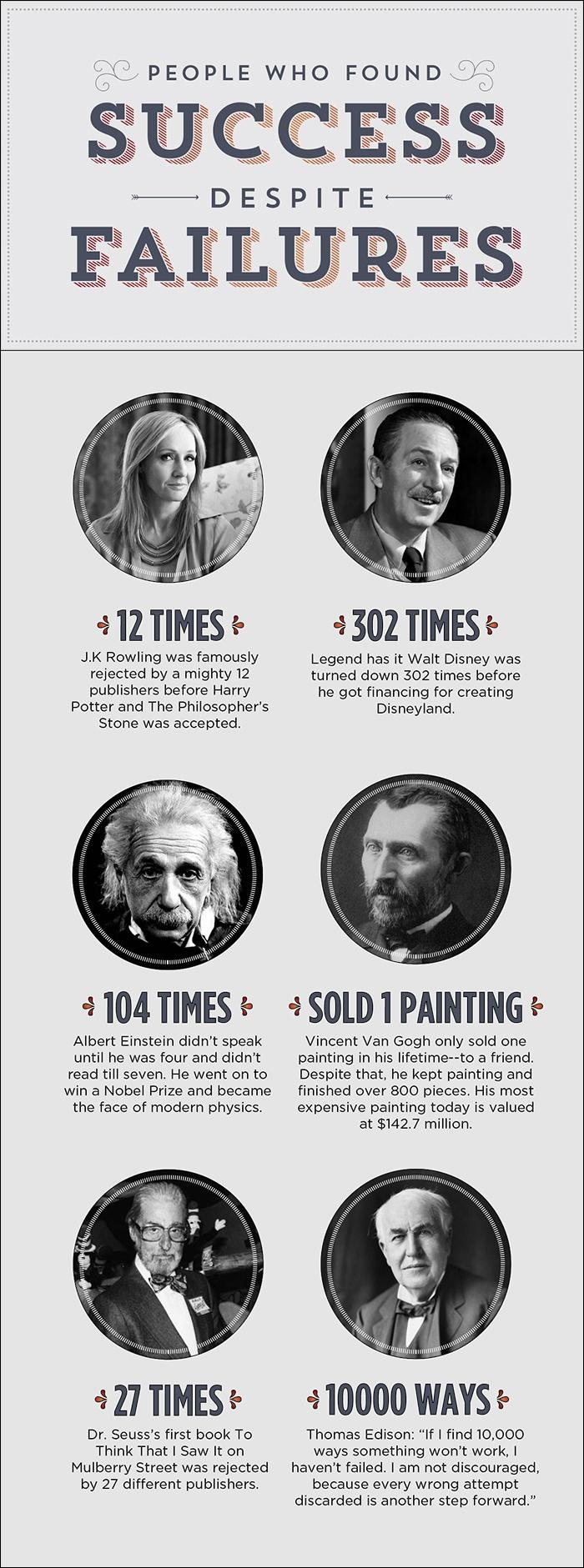 success despite failure examples