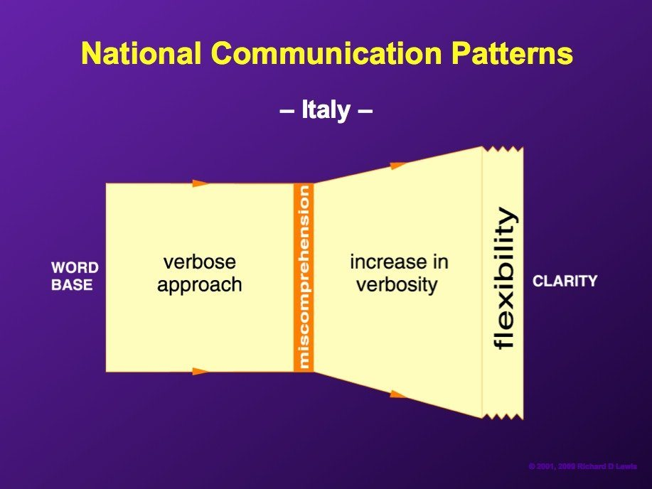 italians-regard-their-languages-as-instruments-of-eloquence-and-take-a-verbose-flexible-approach-to-negotiations